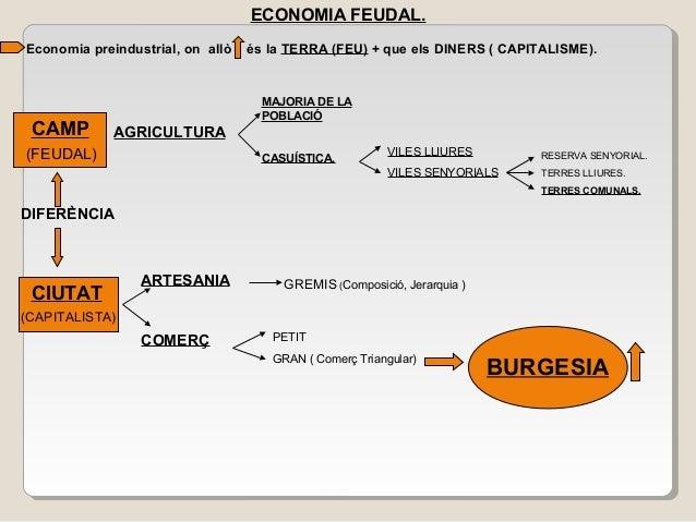 ECONOMIA FEUDAL. Economia preindustrial, on allò és la TERRA (FEU) + que els DINERS ( CAPITALISME). CAMP MAJORIA DE LA POB...