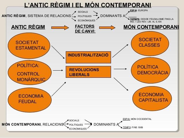 L'ANTIC RÈGIM I EL MÓN CONTEMPORANI ANTIC RÈGIM, SISTEMA DE RELACIONS DOMINANTS A ANTIC RÈGIM MÓN CONTEMPORANI SOCIETAT ES...