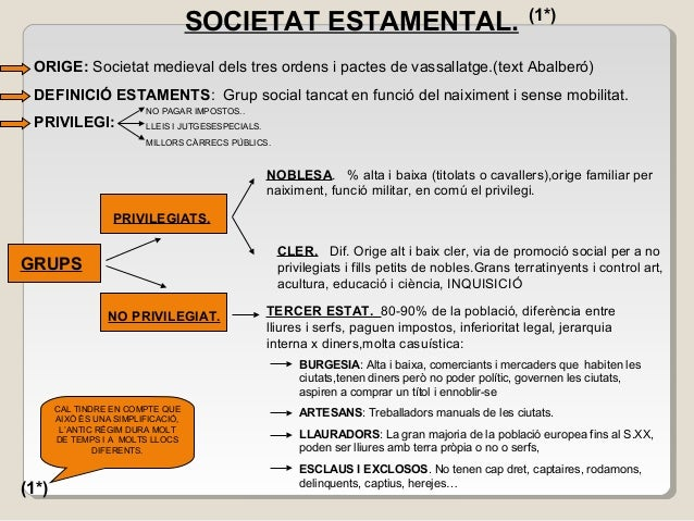 ORIGE: Societat medieval dels tres ordens i pactes de vassallatge.(text Abalberó) DEFINICIÓ ESTAMENTS: Grup social tancat ...