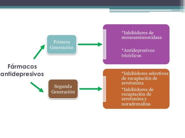 Fármacos antidepresivos *Inhibidores de monoaminooxidasa *Antidepresivos tricíclicos *Inhibidores selectivos de recaptació...