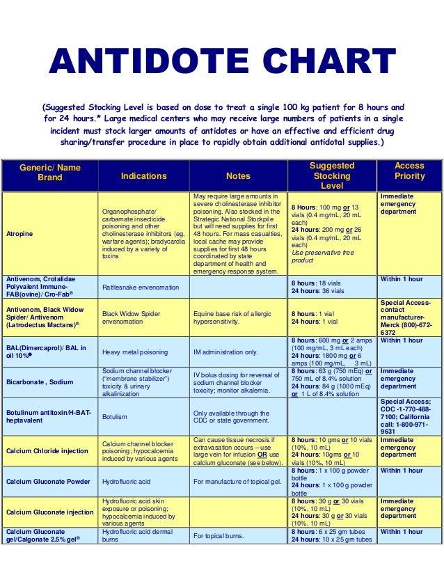 Benzodiazepine Antidote Gallery
