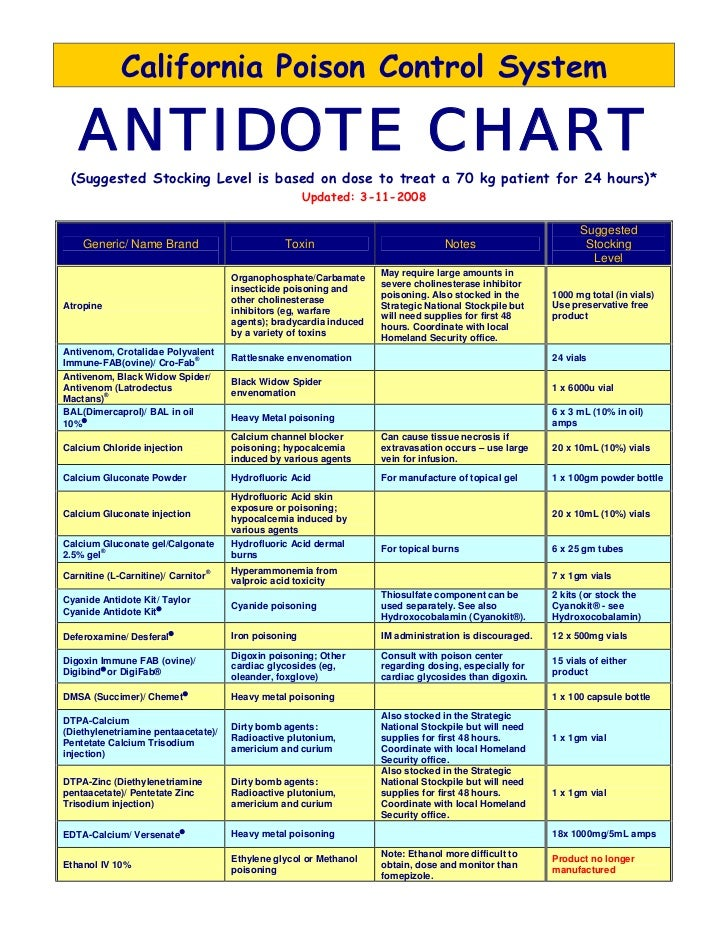 California Poison Control System ANTIDOTE CHART (Suggested Stocking ...