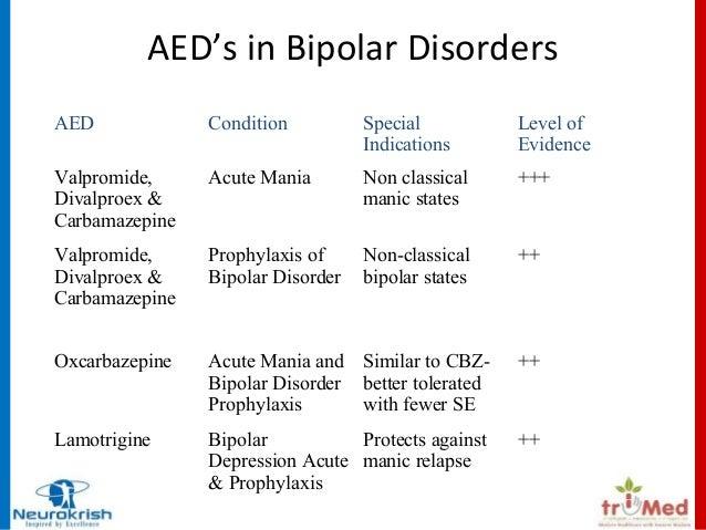Oxcarbazepine Bipolar