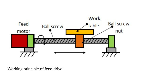 Antifriction Guideways Feed Drives Spindles