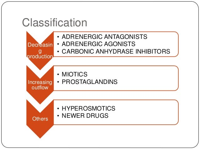 Classification Decreasin g production • ADRENERGIC ANTAGONISTS • ADRENERGIC AGONISTS • CARBONIC ANHYDRASE INHIBITORS Incre...