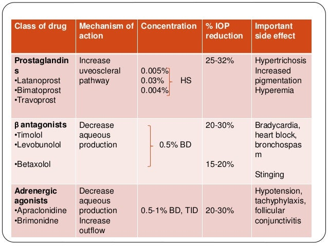 Antiglucoma medications
