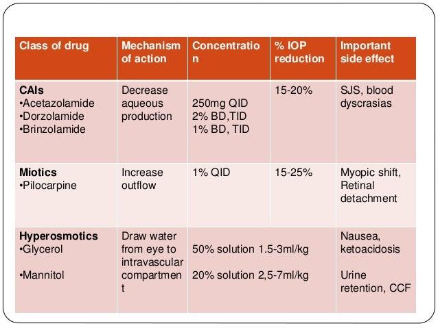 Class of drug Mechanism of action Concentratio n % IOP reduction Important side effect CAIs •Acetazolamide •Dorzolamide •B...