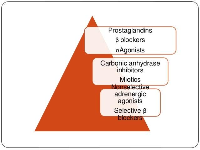 Prostaglandins β blockers αAgonists Carbonic anhydrase inhibitors Miotics Nonselective adrenergic agonists Selective β blo...