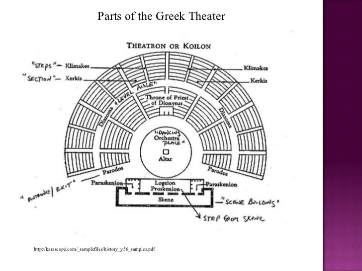 Parts Of The Greek Theater