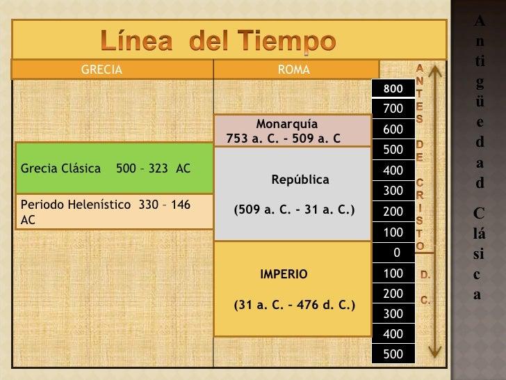 Grecia y Roma Slide 3