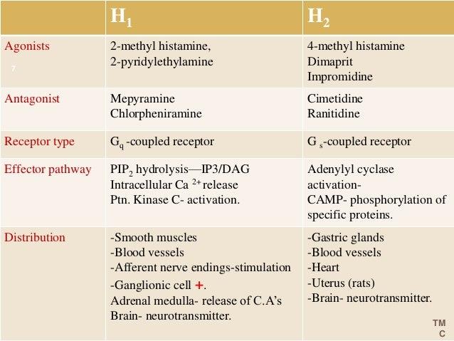 Antihistamines Mani