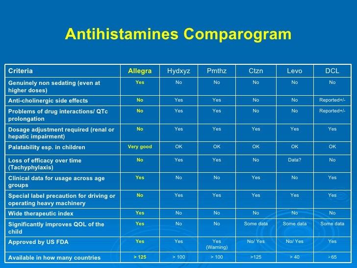 Antihistamines Comparogram