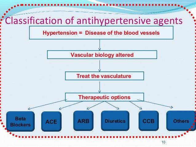 Classification of antihypertensive agents10Hypertension = Disease of the blood vesselsVascular biology alteredTreat the va...