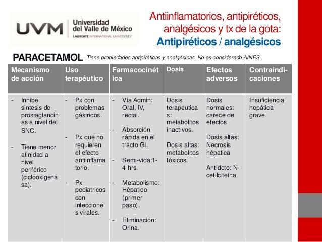 PARACETAMOL Mecanismo de acción Uso terapéutico Farmacocinét ica Dosis Efectos adversos Contraindi- caciones - Inhibe sint...