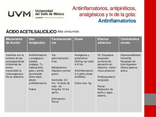 ÁCIDOACETILSALICÍLICO Mecanismo de Acción Uso terapéutico Farmacocinét ica Dosis Efectos adversos Contraindica ciones Inte...
