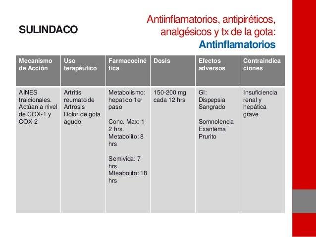 SULINDACO Mecanismo de Acción Uso terapéutico Farmacociné tica Dosis Efectos adversos Contraindica ciones AINES traicional...