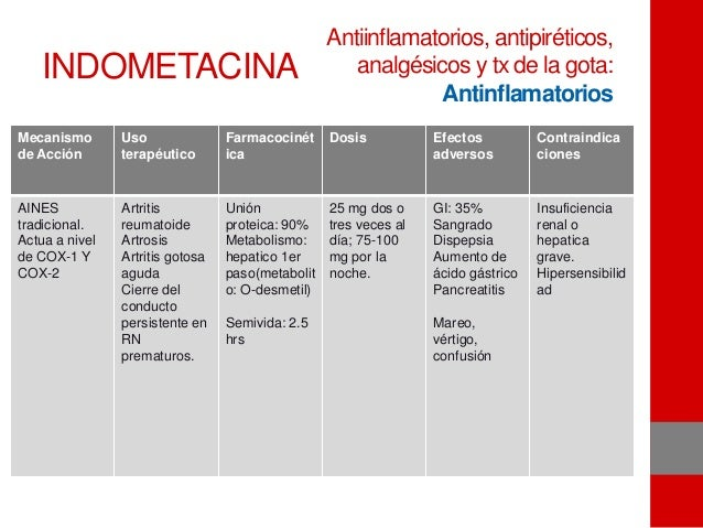 INDOMETACINA Mecanismo de Acción Uso terapéutico Farmacocinét ica Dosis Efectos adversos Contraindica ciones AINES tradici...
