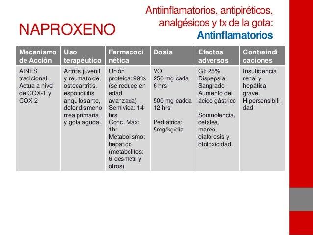 NAPROXENO Mecanismo de Acción Uso terapéutico Farmacoci nética Dosis Efectos adversos Contraindi caciones AINES tradiciona...