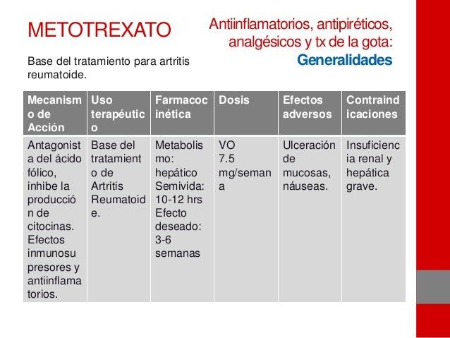 METOTREXATO Mecanism o de Acción Uso terapéutic o Farmacoc inética Dosis Efectos adversos Contraind icaciones Antagonist a...