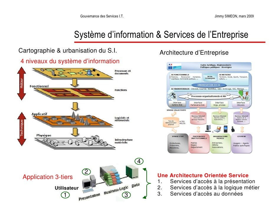 La gouvernance des services informatiques for Definition architecture informatique