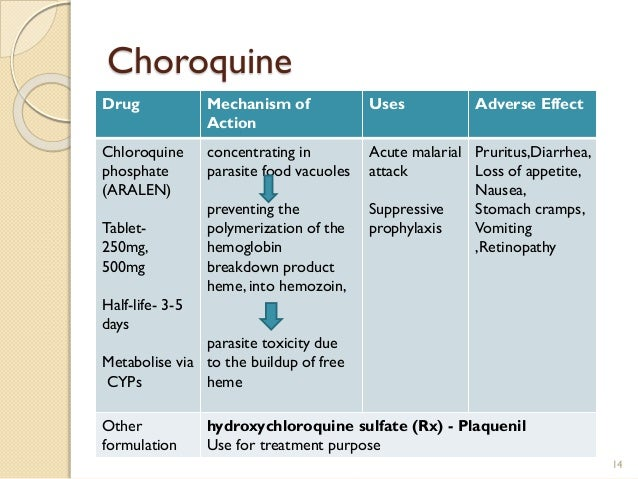 Chloroquine Dosage Forms
