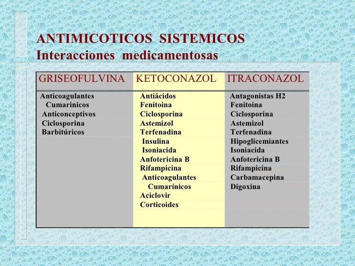 ANTIMICOTICOS  SISTEMICOS Interacciones  medicamentosas