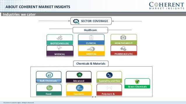 © Coherent market Insights. All Rights Reserved ABOUT COHERENT MARKET INSIGHTS Industries we cater SECTOR COVERAGE BIOTECH...