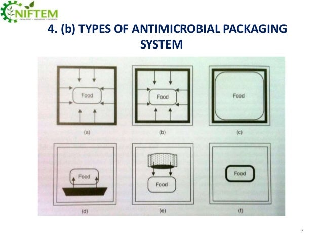 application of antimicrobial agents for packaging Colorcon introduces no-tox am inks and coatings for food, medical and pharmaceutical antimicrobial packaging applications source: colorcon, no-tox products.