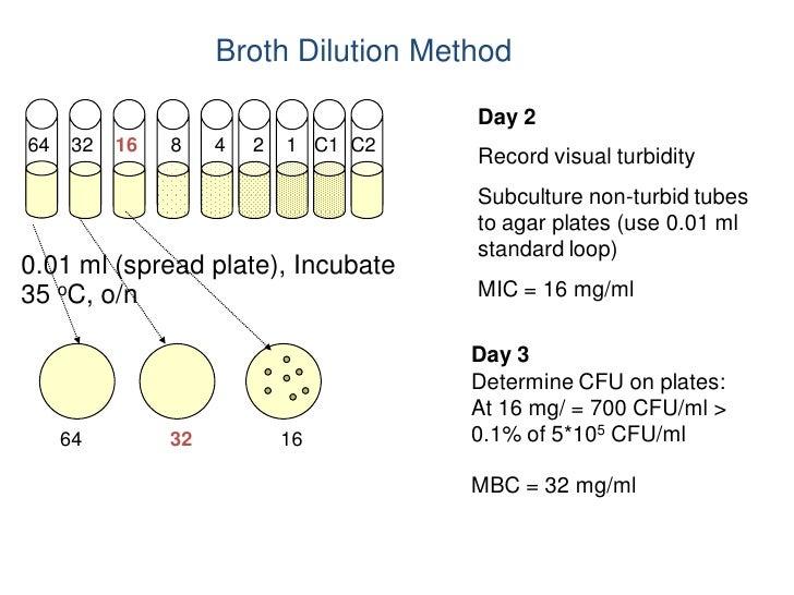 Broth Dilution Method                                       Day 264    32   16   8    4   2   1 C1 C2                     ...