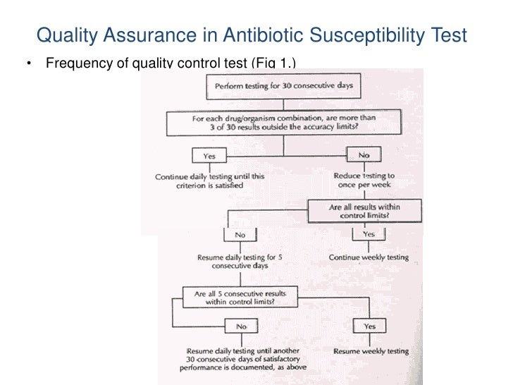Quality Assurance in Antibiotic Susceptibility Test• Frequency of quality control test (Fig 1.)