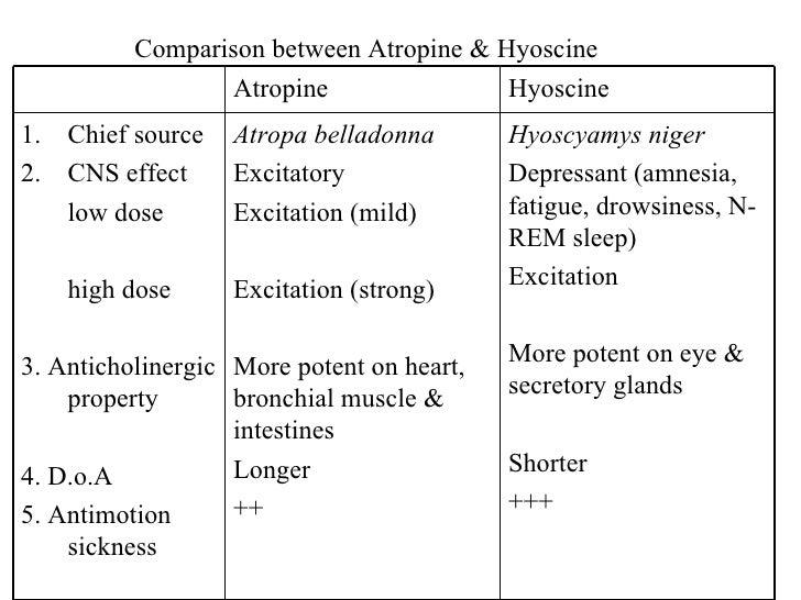Comparison between Atropine & Hyoscine Hyoscyamys niger Depressant (amnesia, fatigue, drowsiness, N-REM sleep) Excitation ...