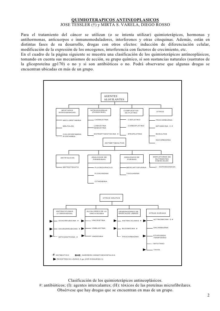 QUIMIOTERAPICOS ANTINEOPLASICOS                          JOSE TESSLER (†) y MIRTA S. VARELA, DIEGO ROSSO  Para el tratamie...