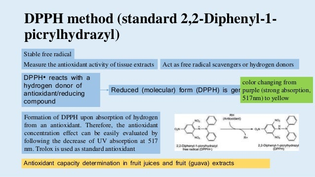 dpph method Tea infusion showed the strongest antioxidant activity using three methods (the b-   bleaching method, dpph radical scavening method and rancimat assay),.