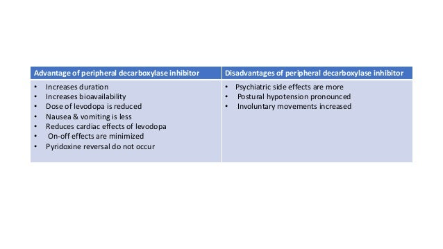 Antiparkinsonian drugs PHARMACOLOGY REVISION NOTES