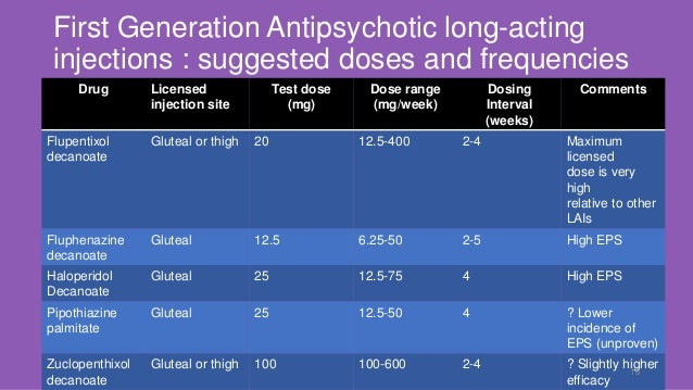 Antipsychotics long acting injections