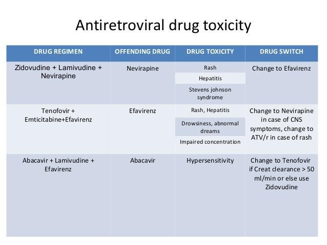 Hiv Drugs Efavirenz