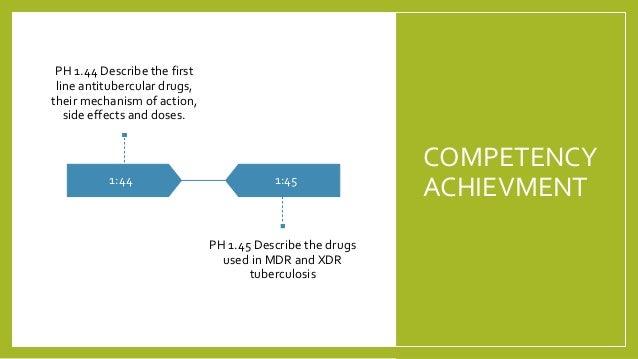 Anti tb drugs cbme 2021 satya  Slide 2