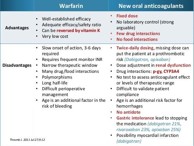 novel anticoagulants for stroke prevention in