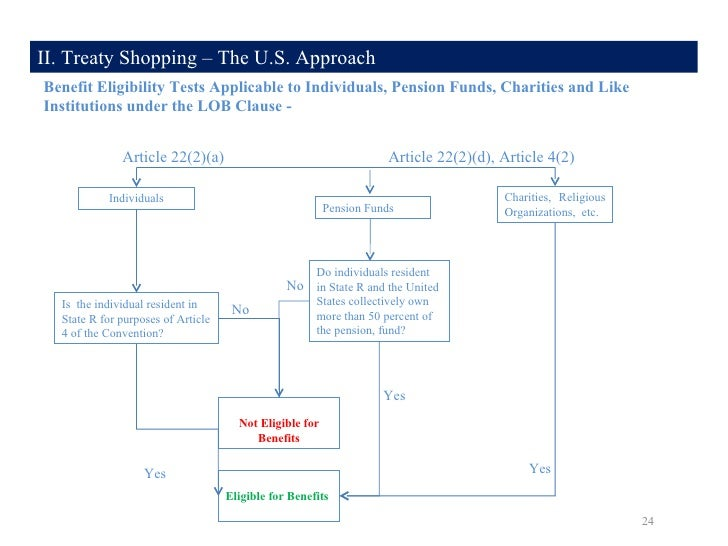 Anti treaty shopping a comparative analysis of the us and oecd mod treaty shopping the us approach 24 publicscrutiny Images