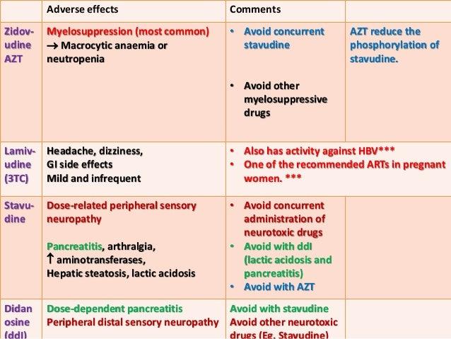 Antiviral Agents