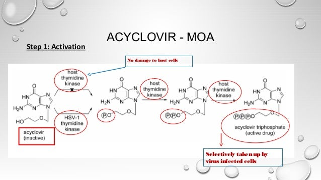 ACYCLOVIR - MOA Step 1: Activation Selectively taken up by virus infected cells No damage to host cells