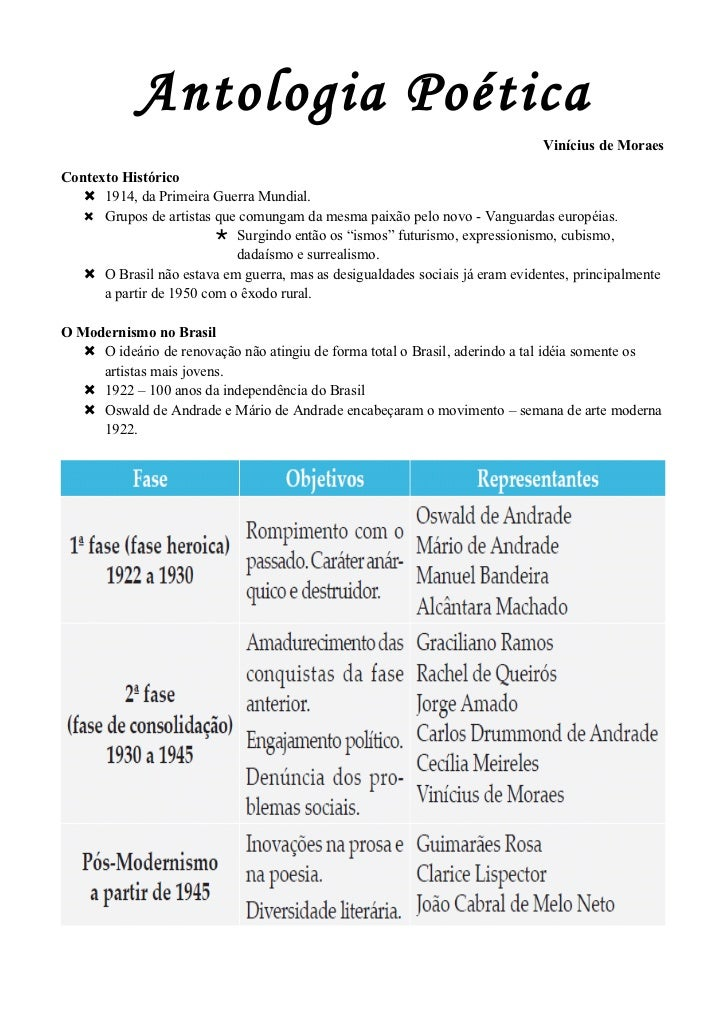 Antologia Poética                                                                              Vinícius de MoraesContexto ...