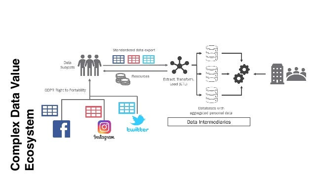 ComplexDataValue Ecosystem
