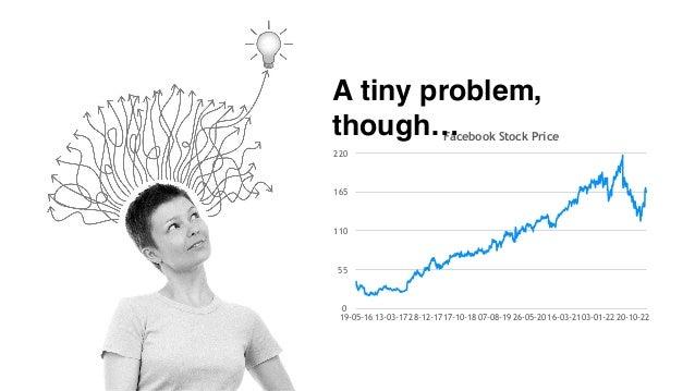 Facebook Stock Price 0 55 110 165 220 19-05-1613-03-1728-12-1717-10-1807-08-1926-05-2016-03-2103-01-2220-10-22 A tiny prob...