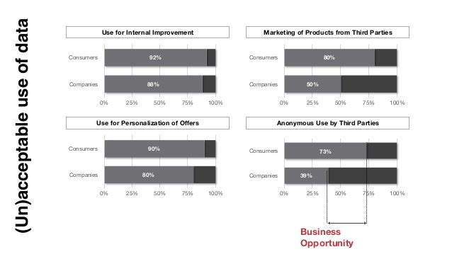Consumers Companies 0% 25% 50% 75% 100% 88% 92% Use for Internal Improvement Consumers Companies 0% 25% 50% 75% 100% 80% 9...