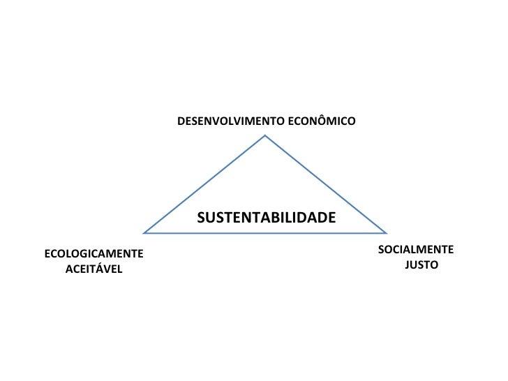 DESENVOLVIMENTO ECONÔMICO ECOLOGICAMENTE ACEITÁVEL SOCIALMENTE  JUSTO SUSTENTABILIDADE