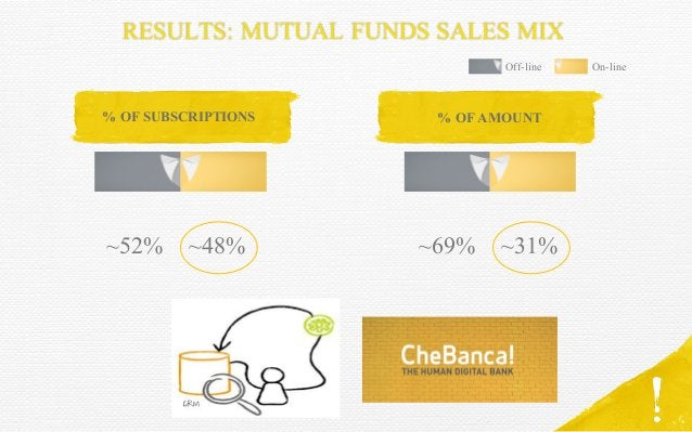 RESULTS: MUTUAL FUNDS SALES MIX ~52% % OF SUBSCRIPTIONS % OF AMOUNT ~48% ~69% ~31% Off-line On-line