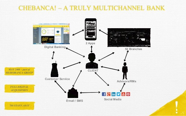 CHEBANCA! – A TRULY MULTICHANNEL BANK 2 Apps 52 Branches Advisors/RMs E-mail / SMS Customer Service Digital Banking Social...