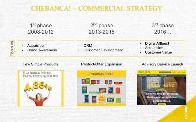 CHEBANCA! – COMMERCIAL STRATEGY 1st phase 2008-2012 2nd phase 2013-2015 3rd phase 2016… • Acquisition • Brand Awareness • ...