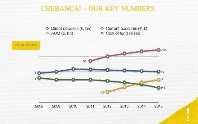 CHEBANCA! – OUR KEY NUMBERS 580,000 CLIENTS